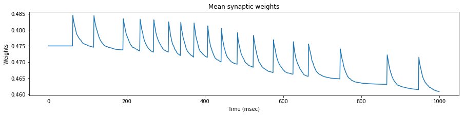 Mean weights 35 Hz