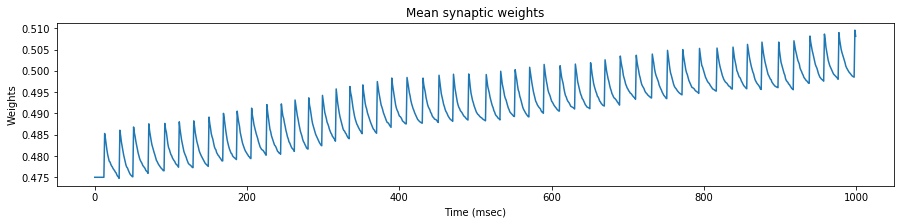 Mean weights 55 Hz